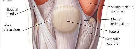Knee (Patellofemoral) Pain